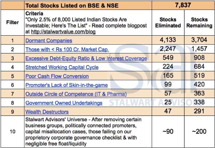 Stalwart Advisors Stock Universe